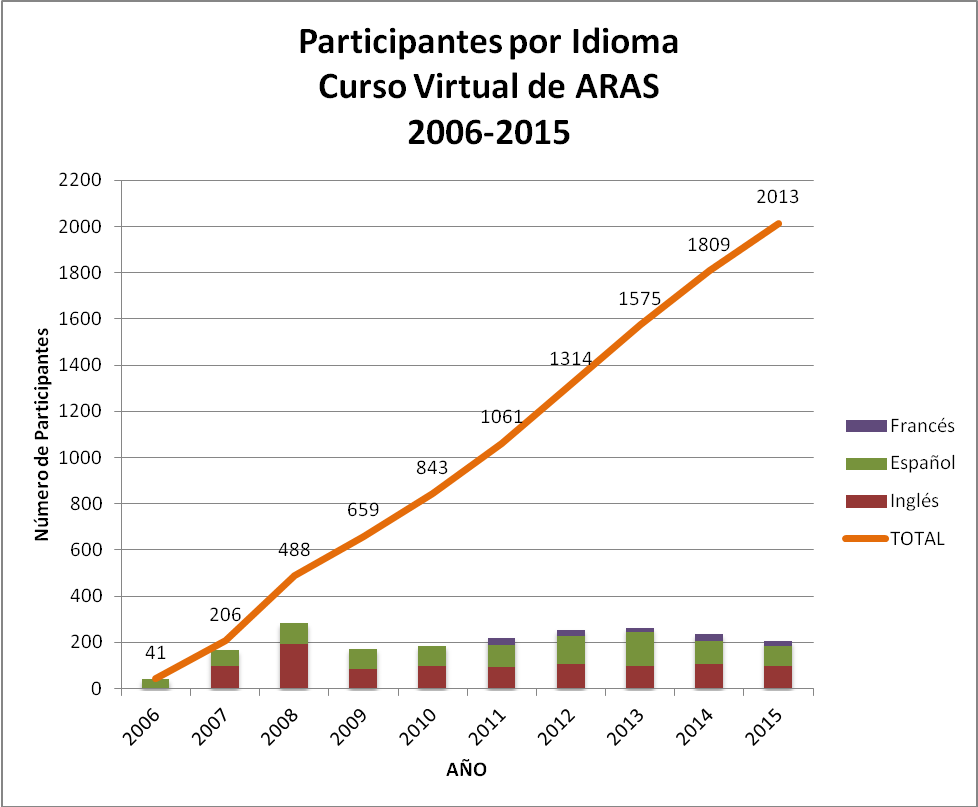 Participantes por Idiomas Curso ARAS